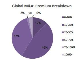 Mergers and Acquisitions: A Pre - post Risk Return Analysis
